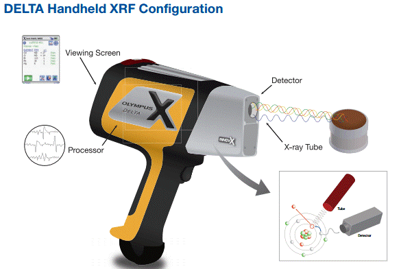 delta-handheld-xrf-analyzer-saferad-se-asia